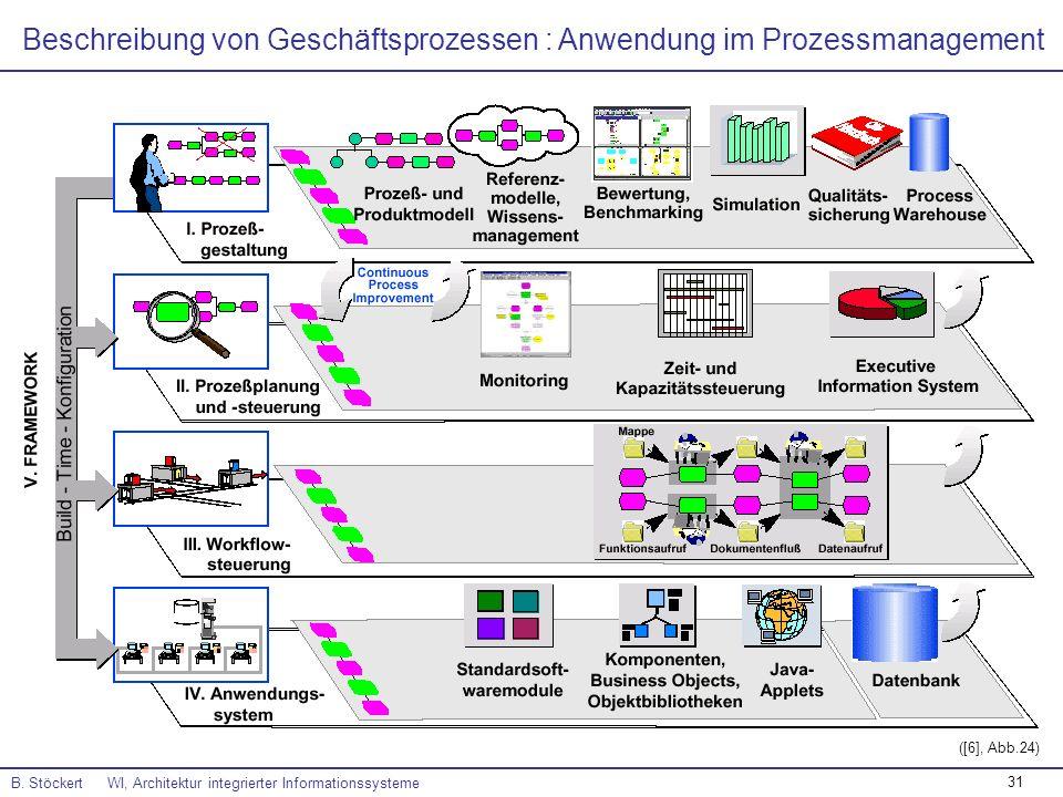 Beschreibung von Geschäftsprozessen : Anwendung im Prozessmanagement