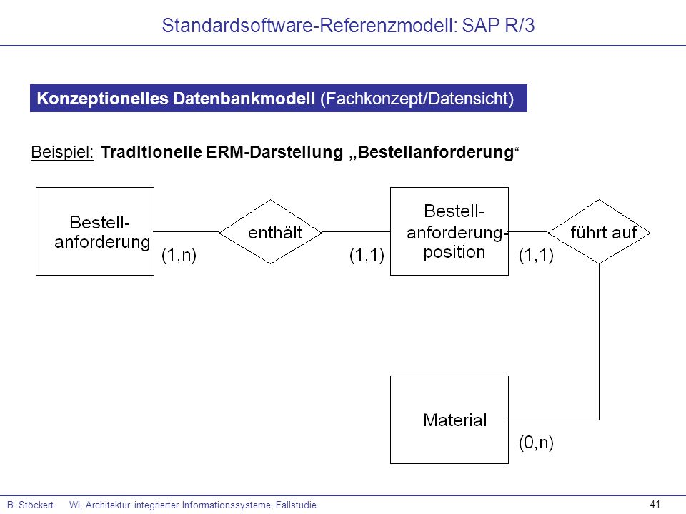 Standardsoftware-Referenzmodell: SAP R/3