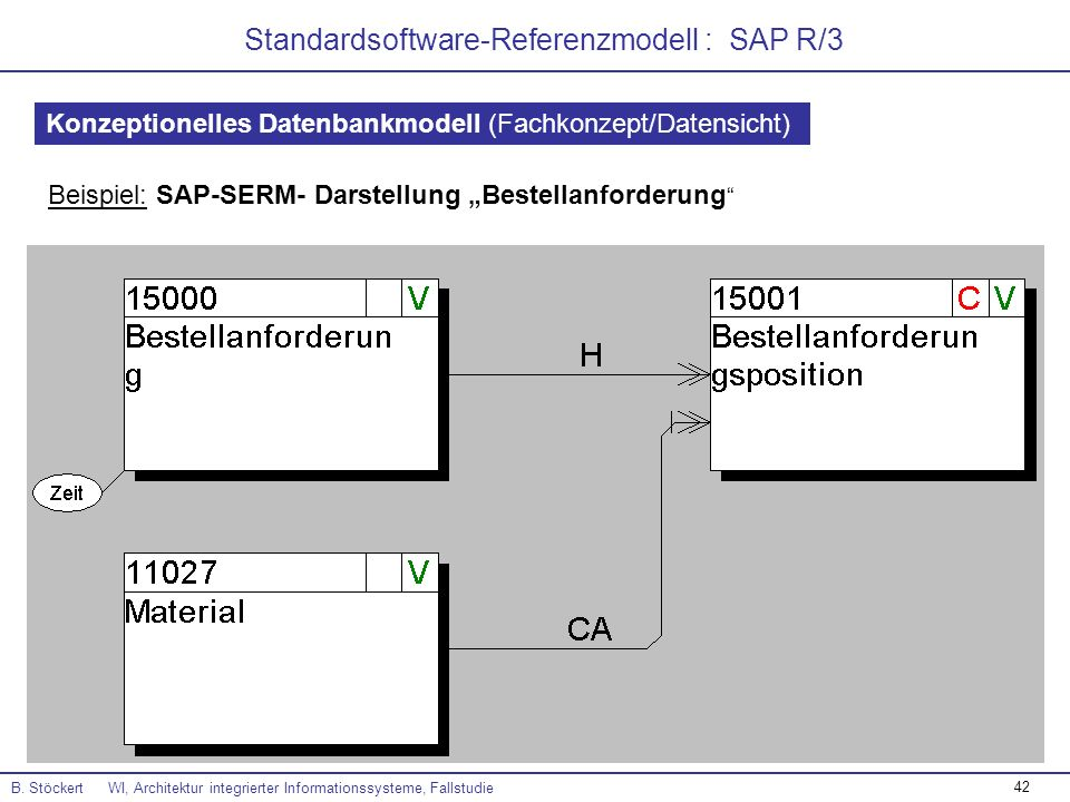 Standardsoftware-Referenzmodell : SAP R/3