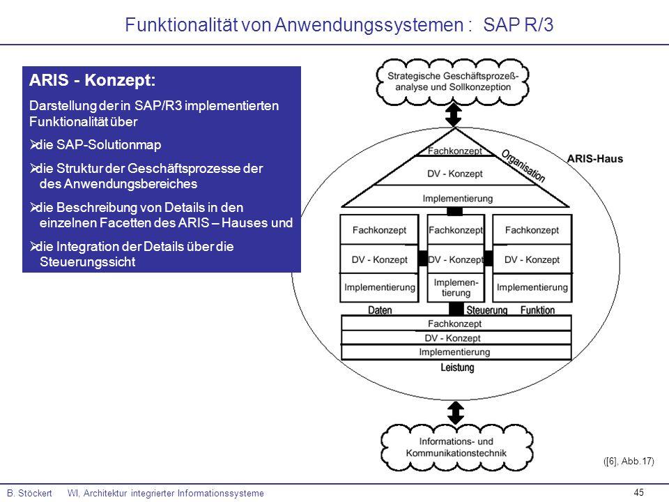 Funktionalität von Anwendungssystemen : SAP R/3
