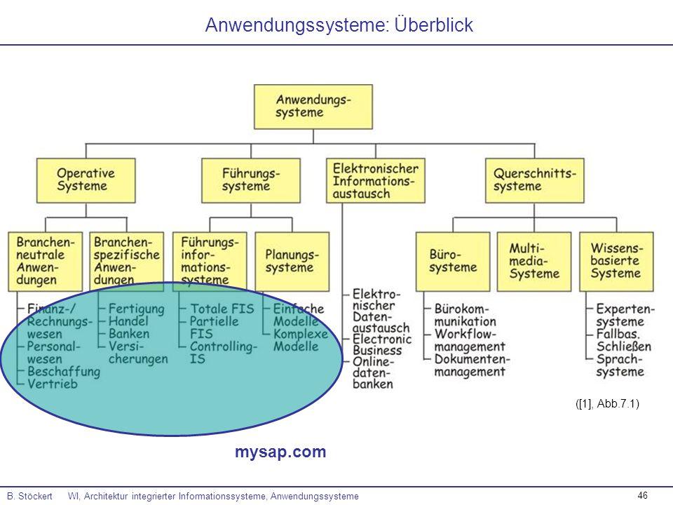 Anwendungssysteme: Überblick