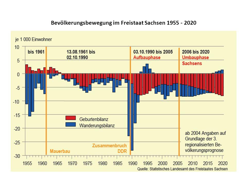 Bevölkerungsbewegung im Freistaat Sachsen 1955 - 2020