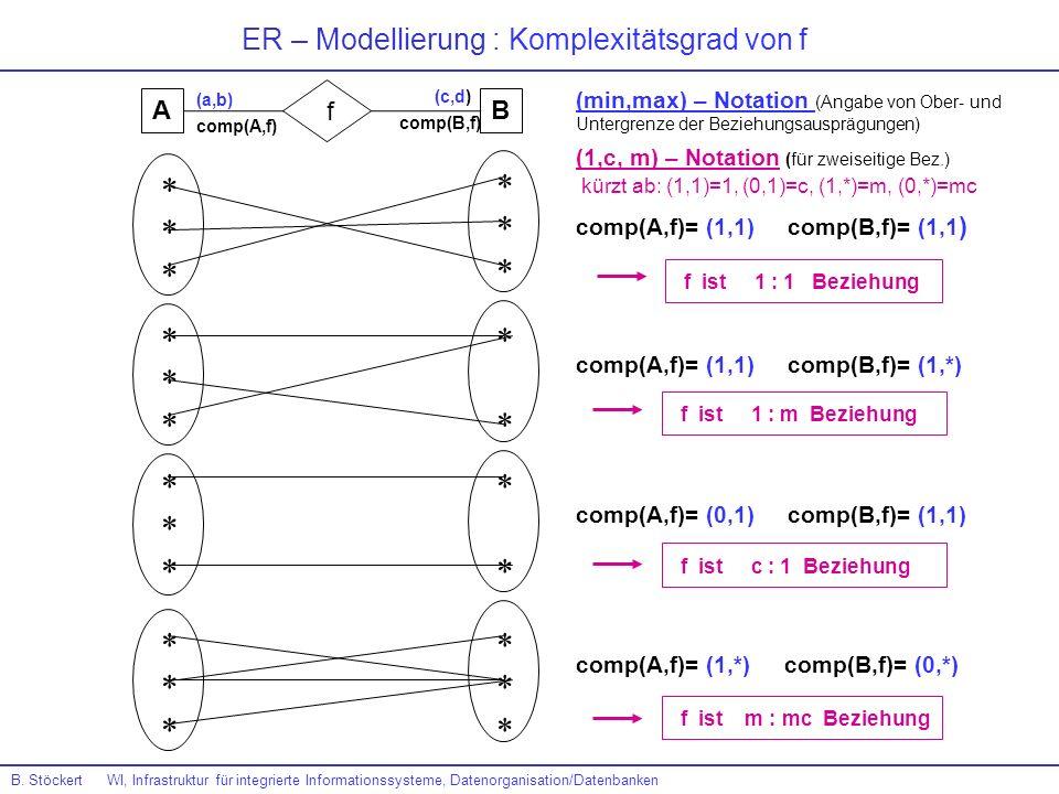 ER – Modellierung : Komplexitätsgrad von f