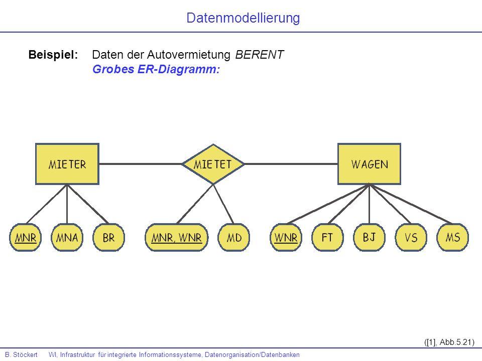 Datenmodellierung Beispiel: Daten der Autovermietung BERENT