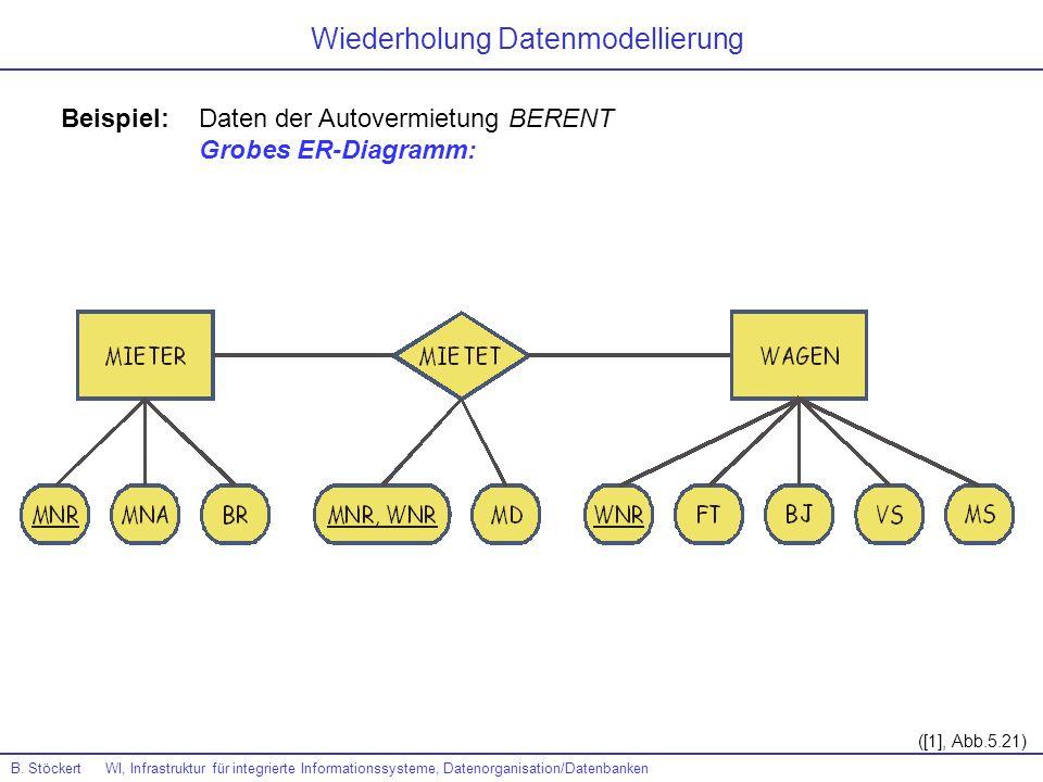 Wiederholung Datenmodellierung