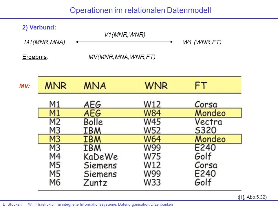 Operationen im relationalen Datenmodell