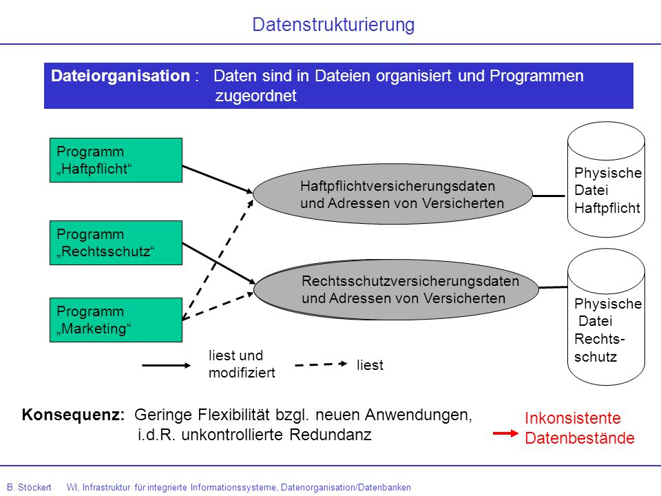 Datenstrukturierung Dateiorganisation : Daten sind in Dateien organisiert und Programmen. zugeordnet.