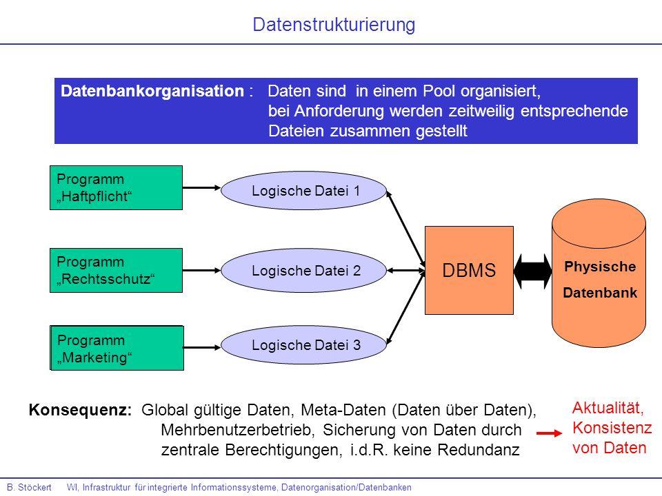 Datenstrukturierung DBMS