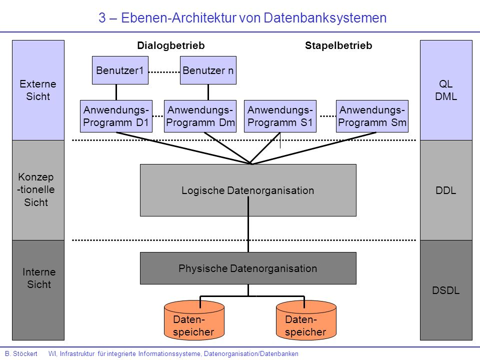 3 – Ebenen-Architektur von Datenbanksystemen