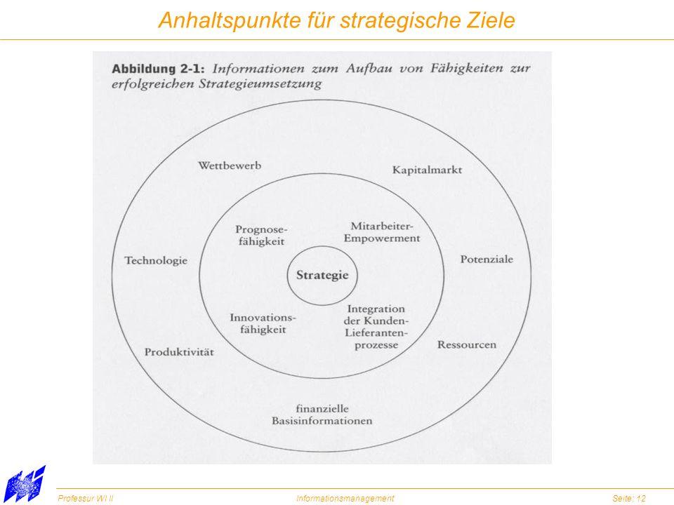 Anhaltspunkte für strategische Ziele