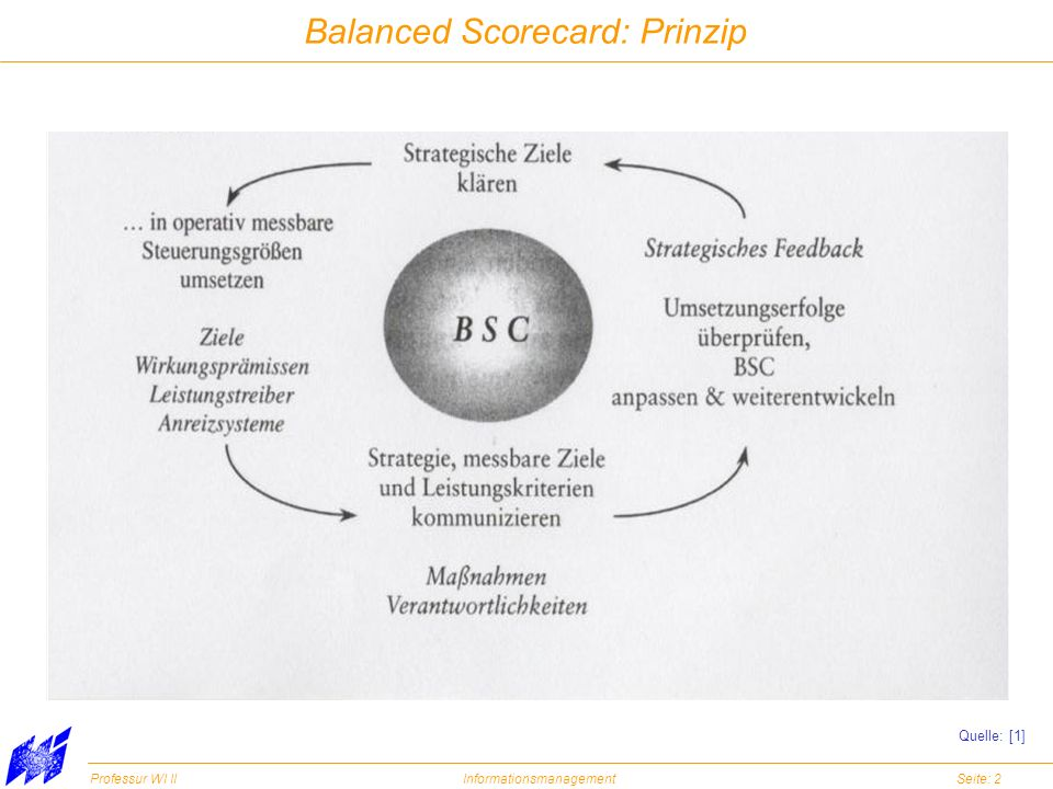 Balanced Scorecard: Prinzip