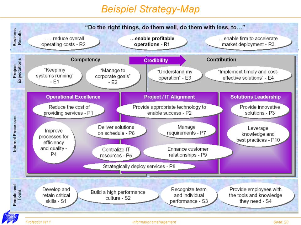 Beispiel Strategy-Map