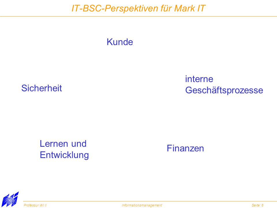 IT-BSC-Perspektiven für Mark IT