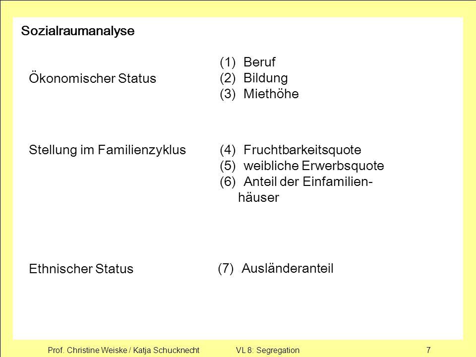 Sozialraumanalyse(1) Beruf. (2) Bildung. (3) Miethöhe. Ökonomischer Status. Stellung im Familienzyklus.