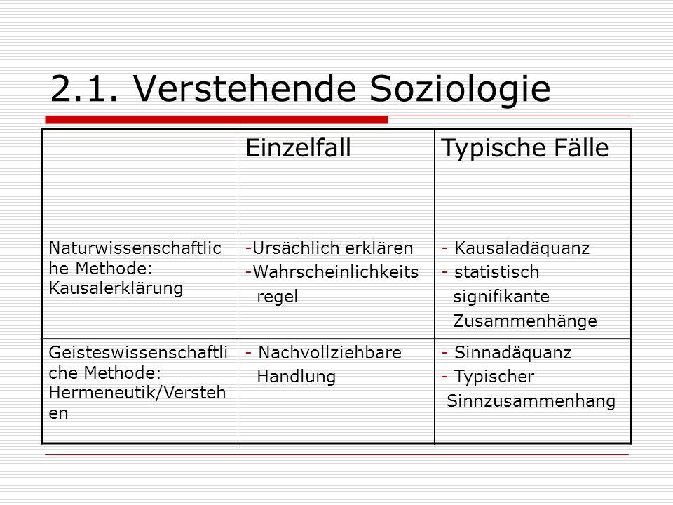 2.1. Verstehende Soziologie