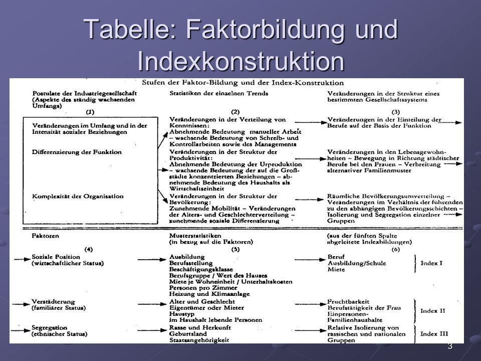 Tabelle: Faktorbildung und Indexkonstruktion