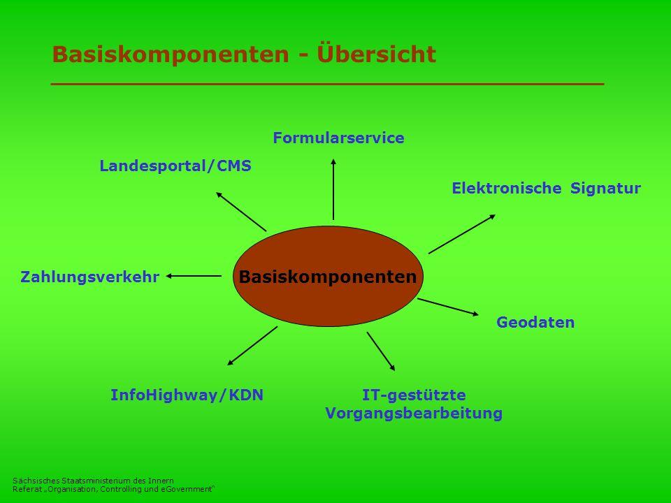 Basiskomponenten - Übersicht