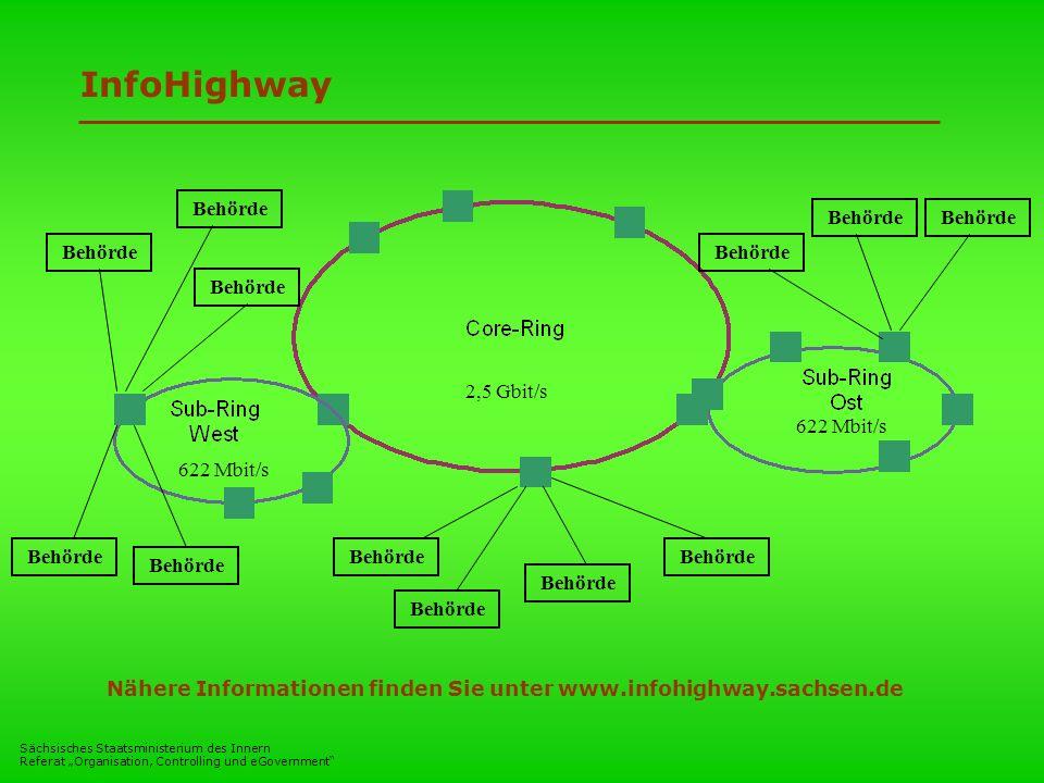 InfoHighway Behörde 2,5 Gbit/s 622 Mbit/s