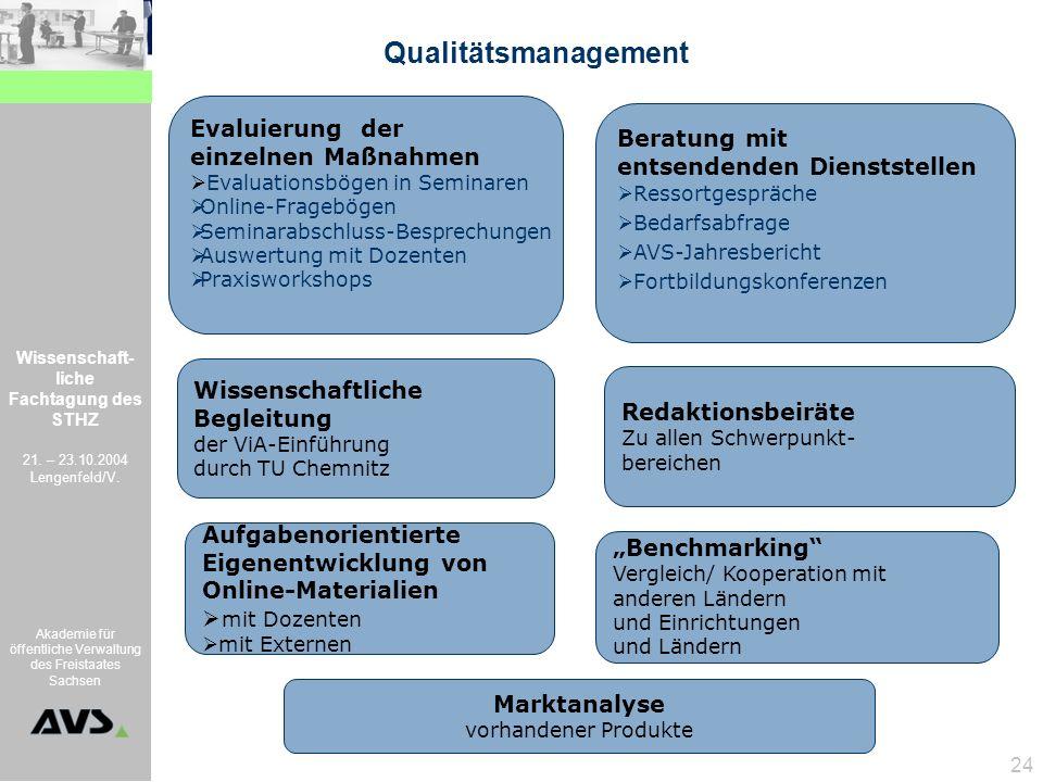 Qualitätsmanagement Evaluierung der Beratung mit einzelnen Maßnahmen