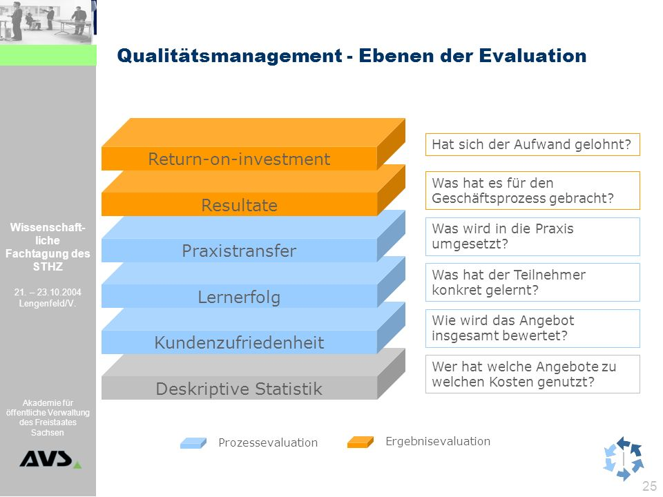 Qualitätsmanagement - Ebenen der Evaluation