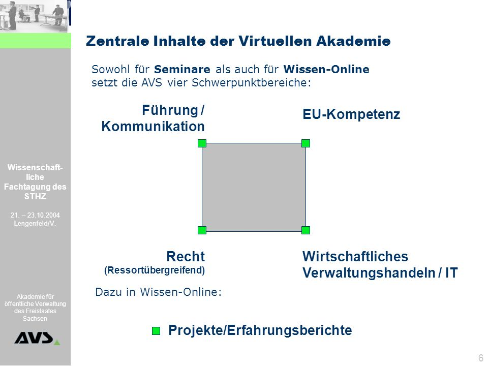 Zentrale Inhalte der Virtuellen Akademie