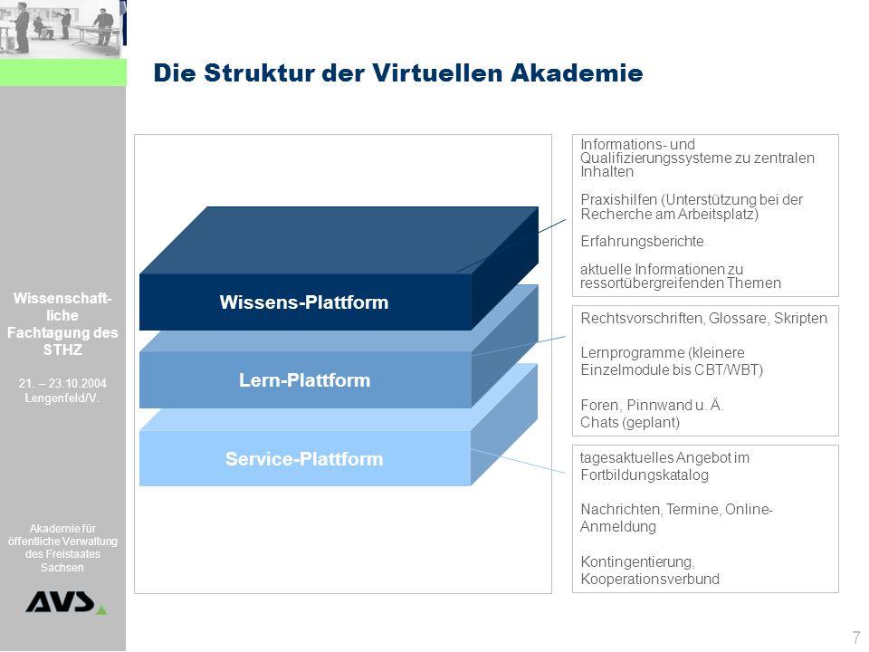 Die Struktur der Virtuellen Akademie