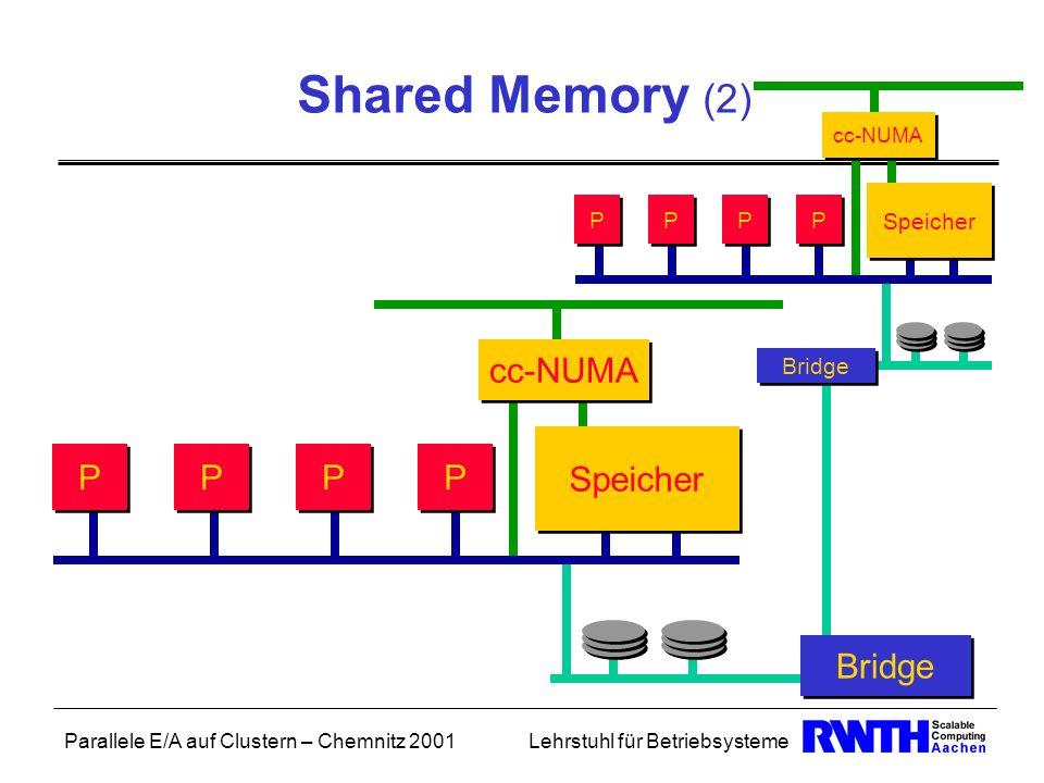 Shared Memory (2) cc-NUMA Speicher P Bridge Speicher P
