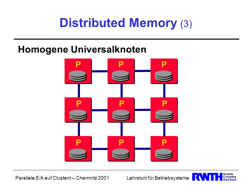 Distributed Memory (3) Homogene Universalknoten P