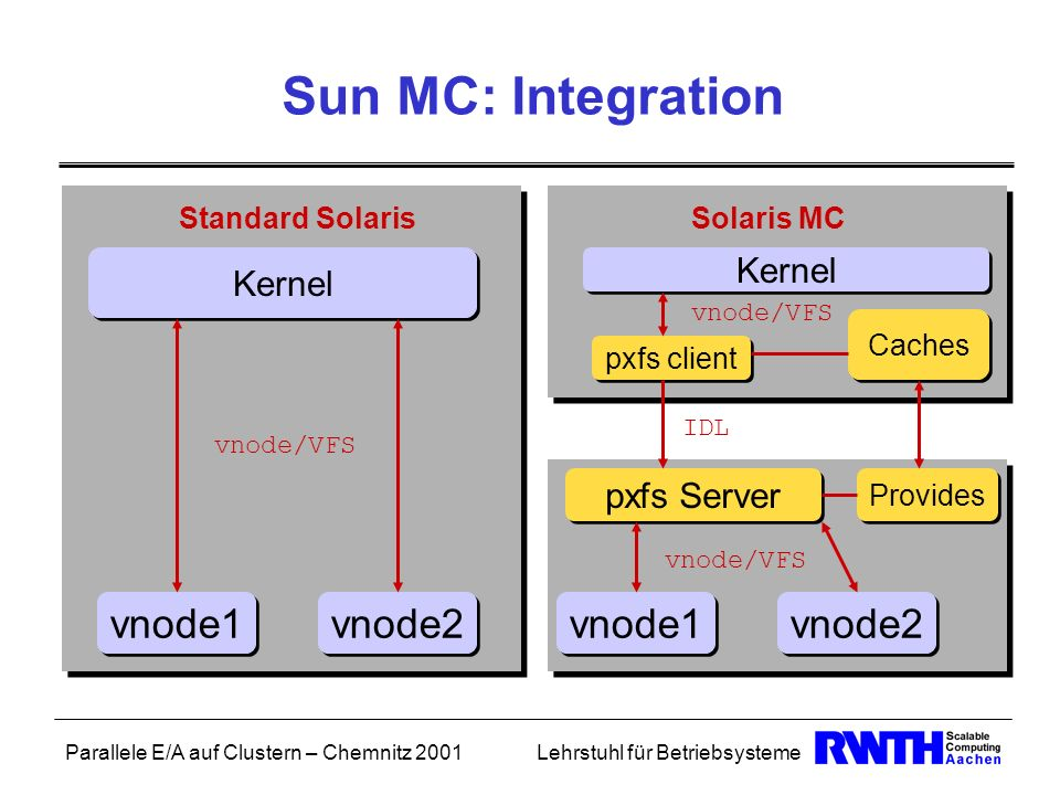 Sun MC: Integration vnode1 vnode2 vnode1 vnode2 Kernel Kernel