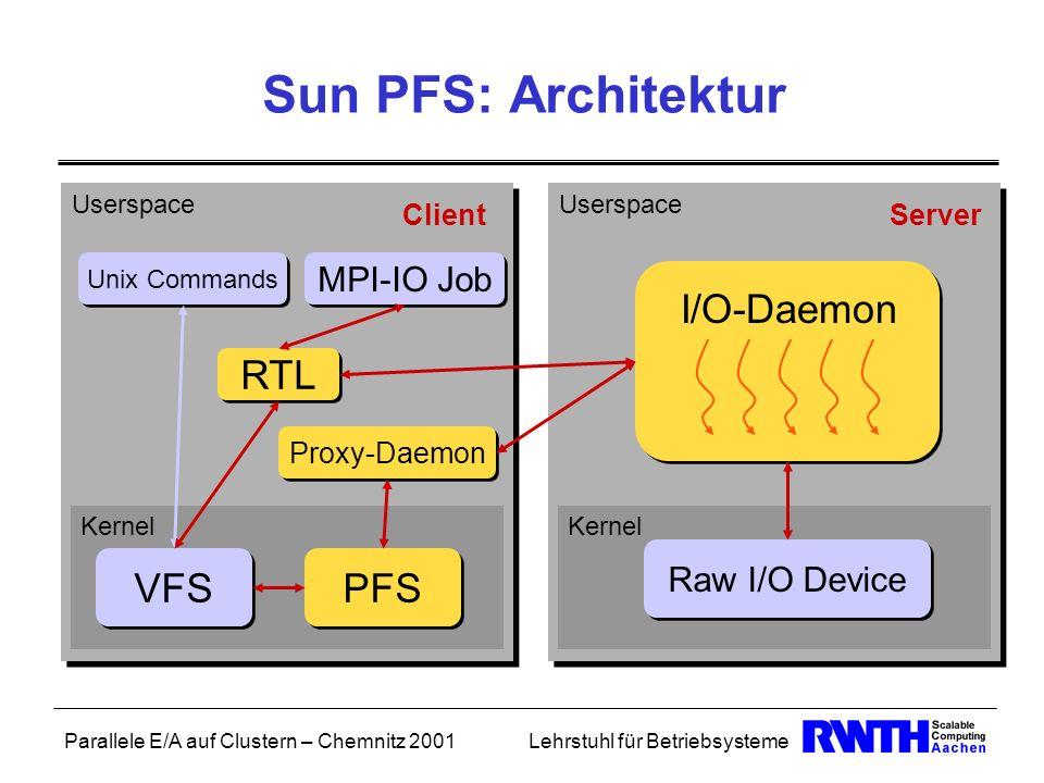 Sun PFS: Architektur I/O-Daemon RTL VFS PFS MPI-IO Job Raw I/O Device