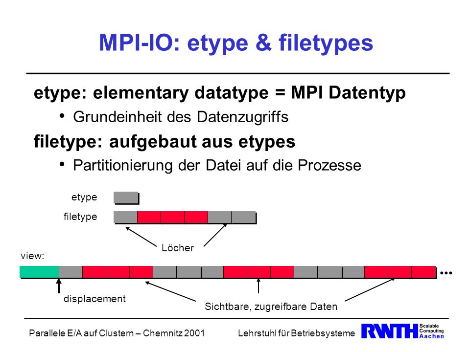 MPI-IO: etype & filetypes