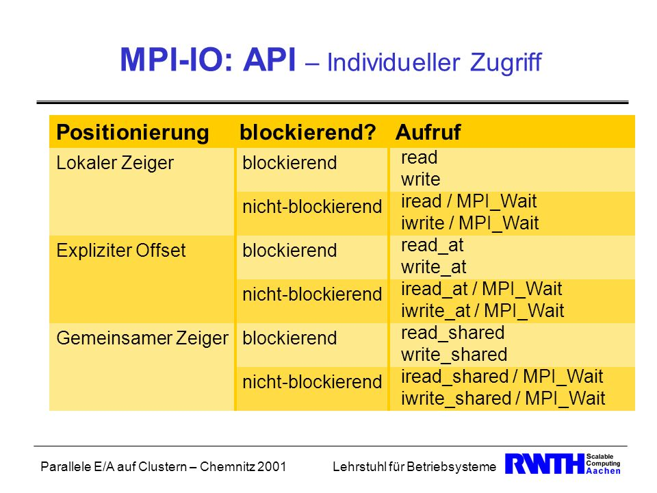 MPI-IO: API – Individueller Zugriff