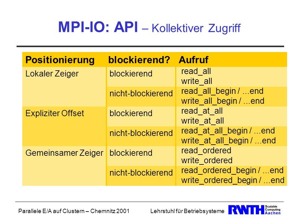 MPI-IO: API – Kollektiver Zugriff