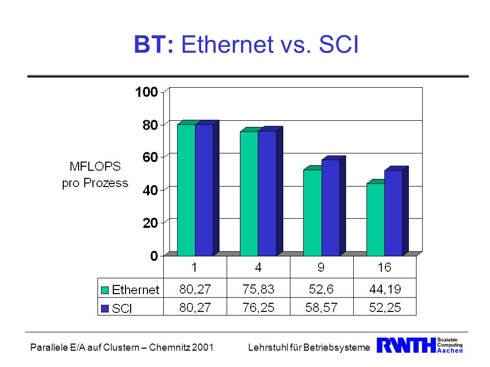 BT: Ethernet vs. SCI