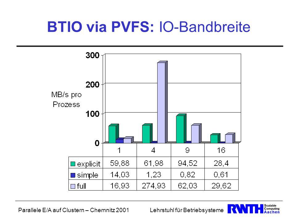BTIO via PVFS: IO-Bandbreite