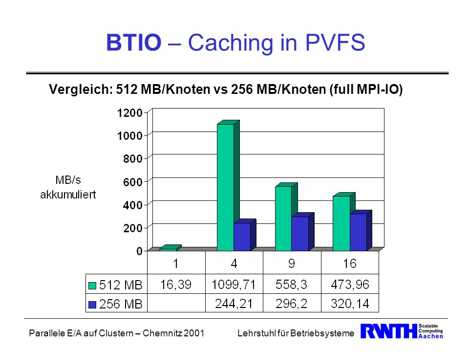 BTIO – Caching in PVFS Vergleich: 512 MB/Knoten vs 256 MB/Knoten (full MPI-IO)