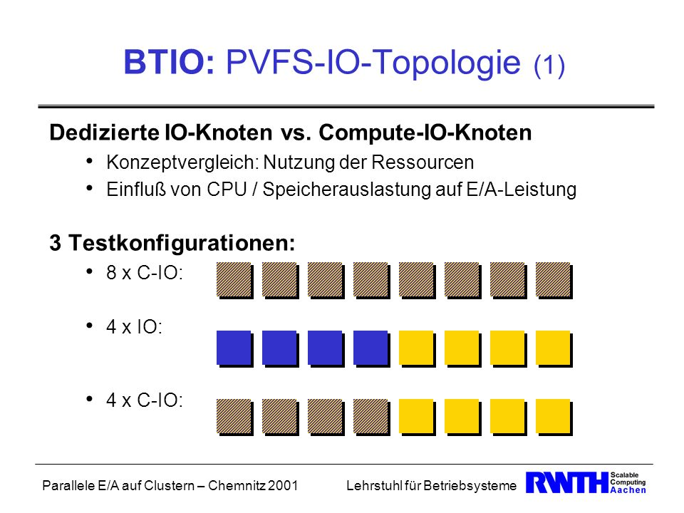 BTIO: PVFS-IO-Topologie (1)