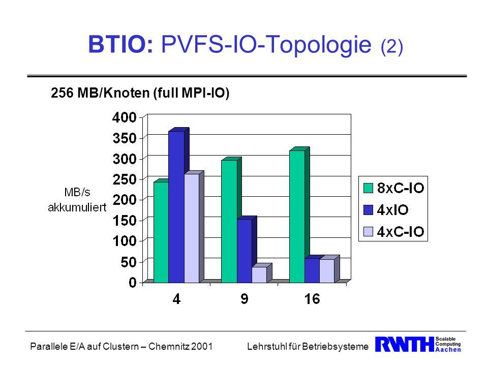 BTIO: PVFS-IO-Topologie (2)