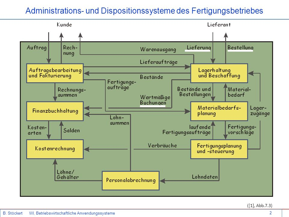 Administrations- und Dispositionssysteme des Fertigungsbetriebes