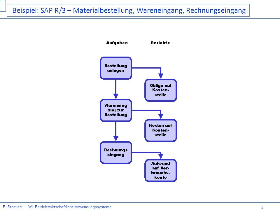 Beispiel: SAP R/3 – Materialbestellung, Wareneingang, Rechnungseingang
