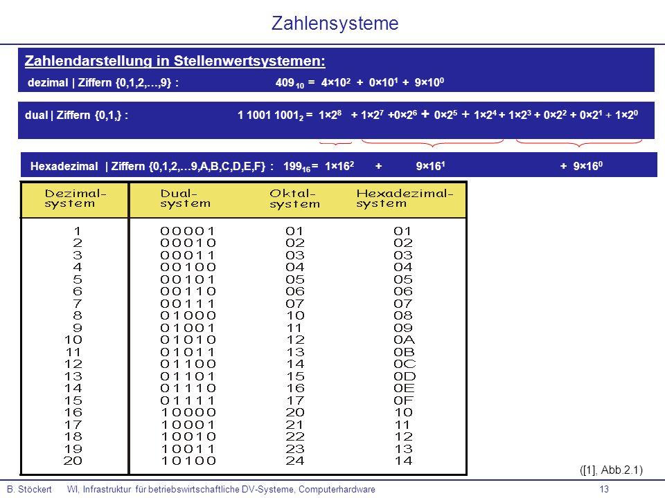 Zahlensysteme Zahlendarstellung in Stellenwertsystemen: