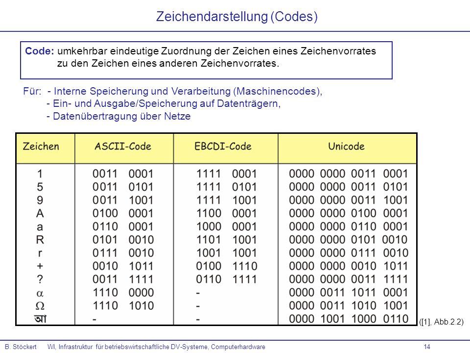 Zeichendarstellung (Codes)