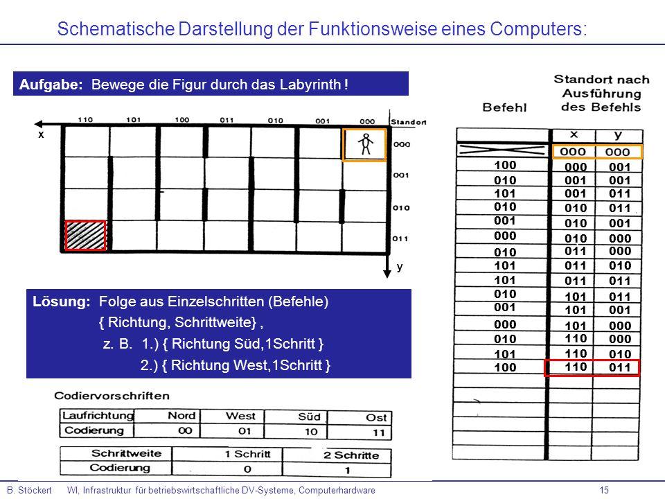 Schematische Darstellung der Funktionsweise eines Computers: