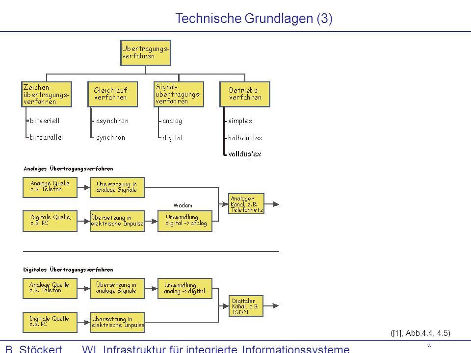 Technische Grundlagen (3)
