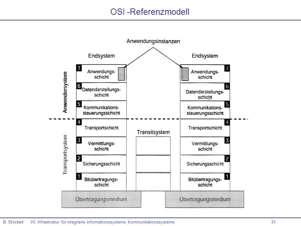 OSI -Referenzmodell B.