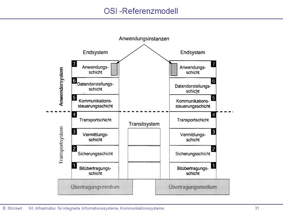 OSI -ReferenzmodellB.