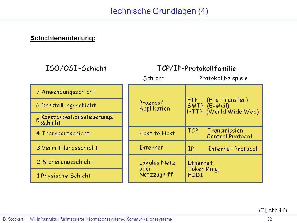 Technische Grundlagen (4)