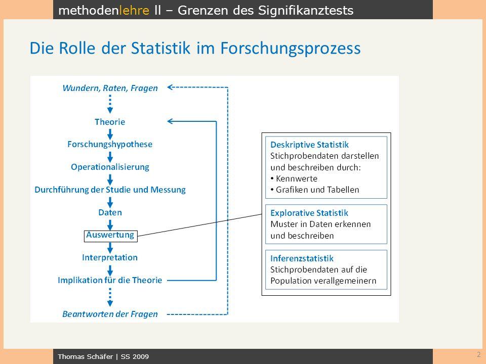 Die Rolle der Statistik im Forschungsprozess