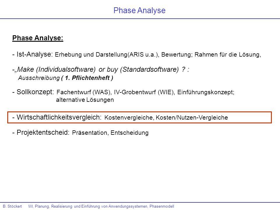 Phase Analyse Phase Analyse: