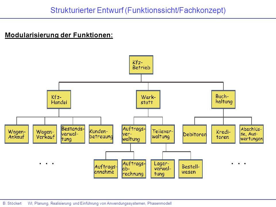 Strukturierter Entwurf (Funktionssicht/Fachkonzept)